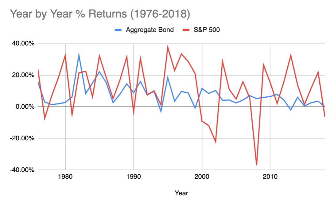 safe bond ETF AGG vs S&P 500